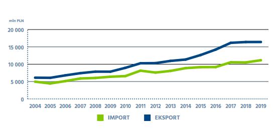 import export denmark poland