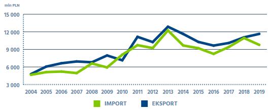 import export norway poland