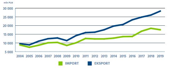 import export sweden poland
