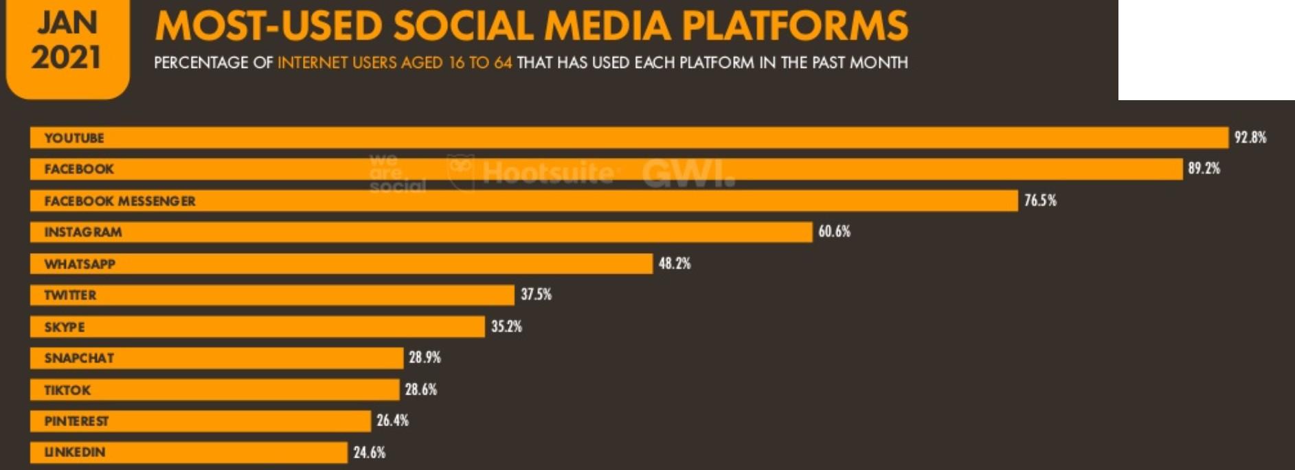 Polish social media platforms