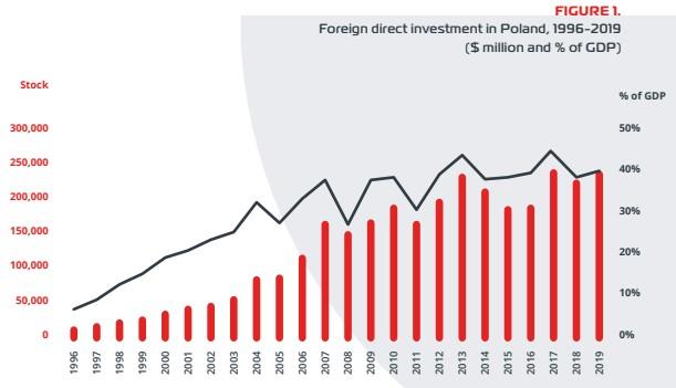 invest in Poland - AmCham report